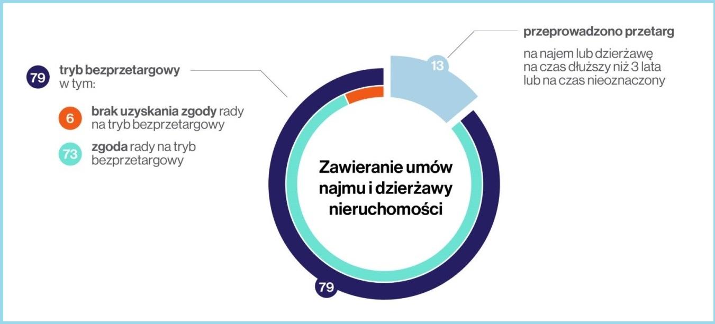Źródło: Opracowanie własne NIK na podstawie wyników kontroli umów najmu i dzierżawy obowiązujących w latach 2016-2018 (I kwartał)