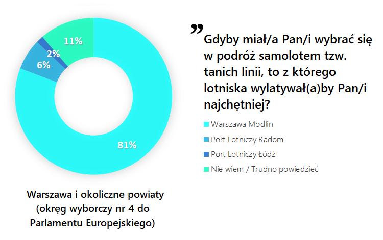 Źródło: Warszawskie Forum Samorządowe