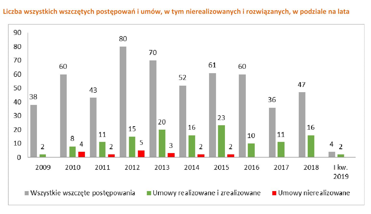 Liczba postępowań i umów w podziale na lata (fot. raport MIiR)