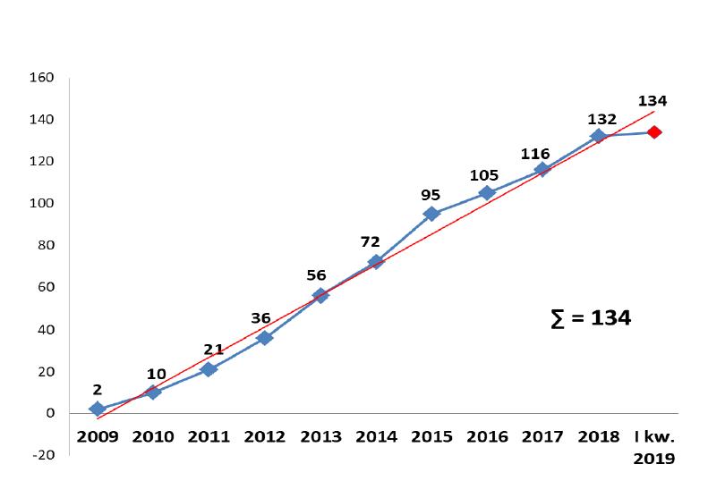 Liczba umów na przestrzeni lat (fot. raport MIiR)