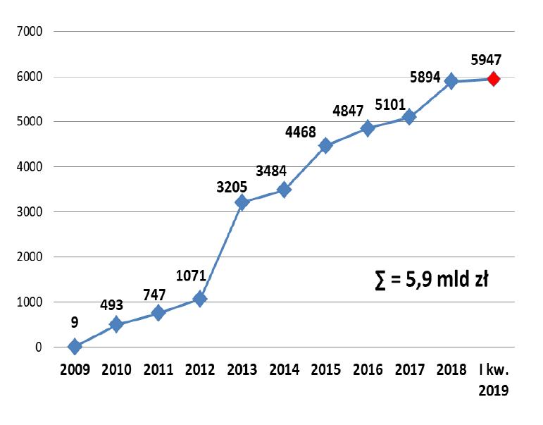 Wartość realizowanych umów PPP (fot. raport MIiR)