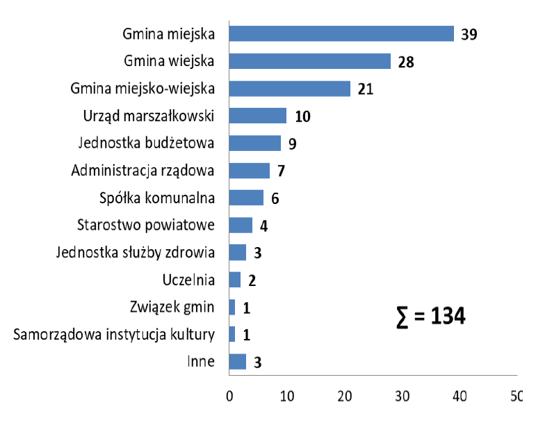 Liczba umów PPP w podziale na rodzaj podmiotupublicznego (fot. raport MIiR)