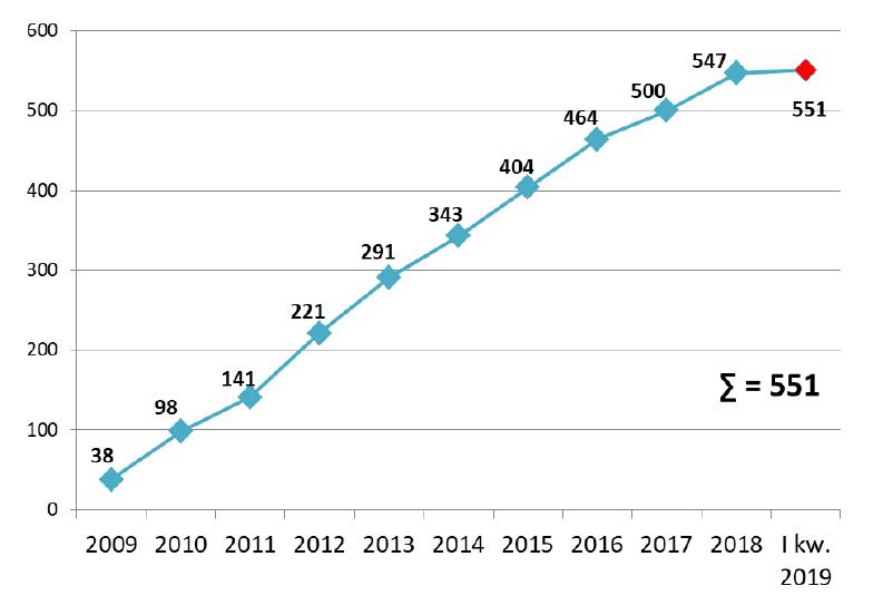 Liczba wszystkich wszczętych postępowań PPP (fot. raport MIiR)