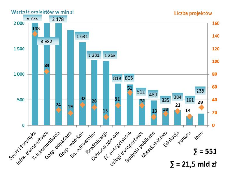 Liczba i wartość postępowań z uwzględnieniempodziału na sektory (fot. raport MIiR)