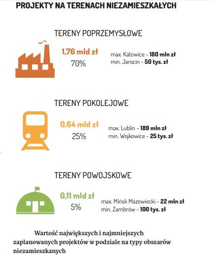 Wartość największych i najmniejszych zaplanowanych projektów w podziale na typy obszarów niezamieszkanych (mat. raport Rewitalizacja. Raport o stanie polskich miast)