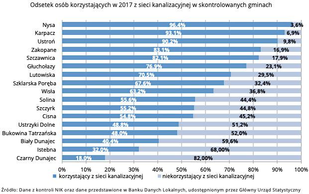 Odsetek osób korzystających z sieci kanalizacyjnej w 2017 r. z sieci kanalizacyjnej w skontrolowanych gminach (źródło: NIK oraz dane przedstawione w Banku Danych Lokalnych)