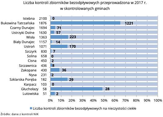 Liczba kontroli zbiorników bezodpływowych (źródło: NIK)