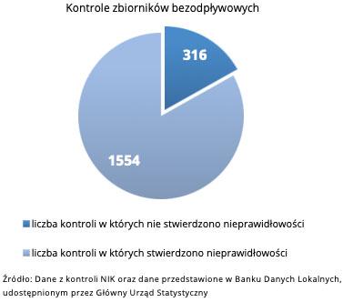 Kontrole zbiorników bezodpływowych (źródło: NIK oraz dane przedstawione w Banku Danych Lokalnych)