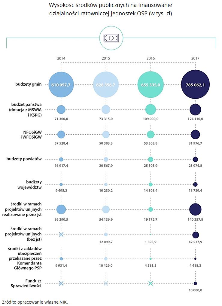 Finansowanie OSP (źródło: NIK)