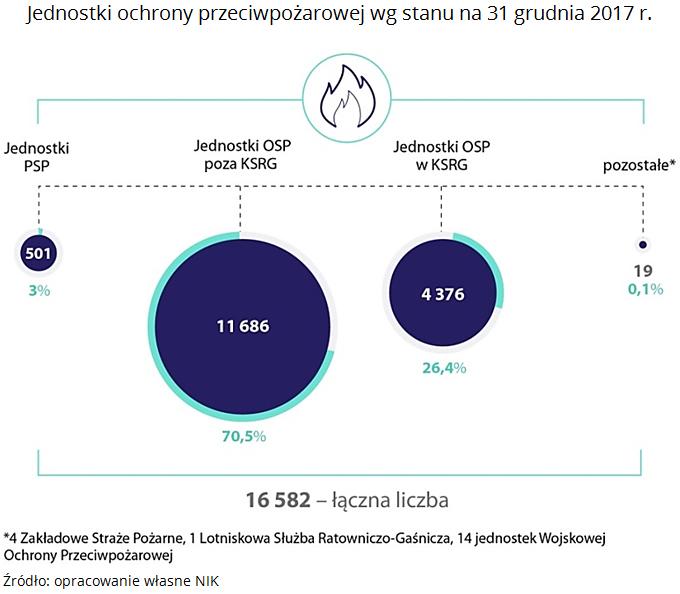 Liczba jednostek OSP w Polsce. Źródło: NIK