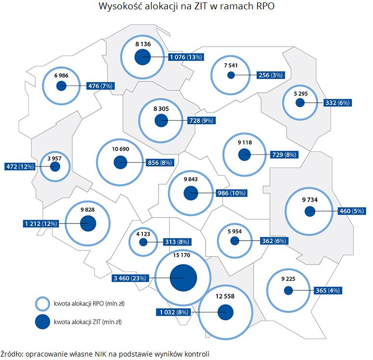 Wysokość alokacji na ZIT w Polsce, źródło: NIK