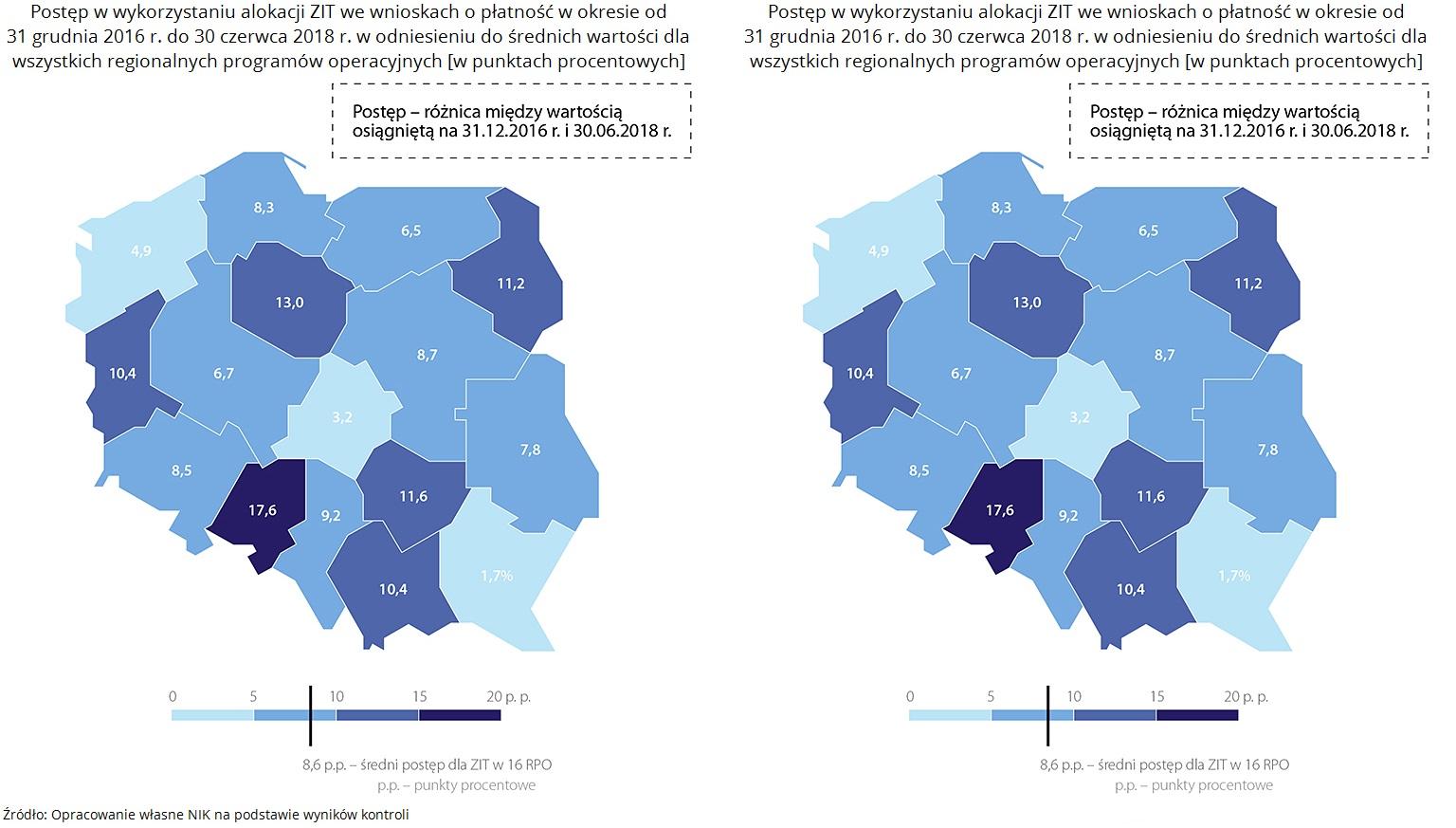 Postępy wykorzystania alokacji środków ZIT, źródło: NIK