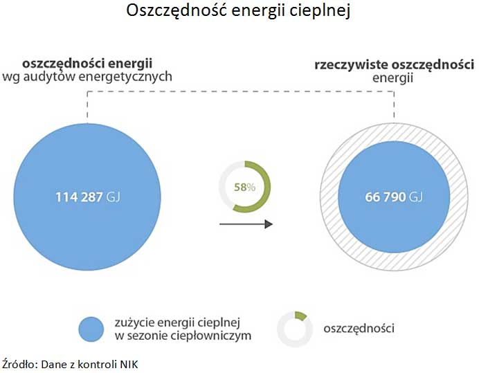 Oszczędność energii cieplnej(źródło: NIK)