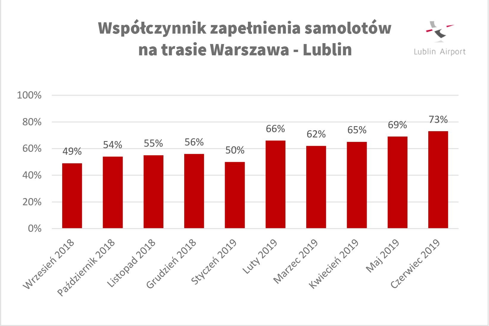 Źródło: Port lotniczny Lublin