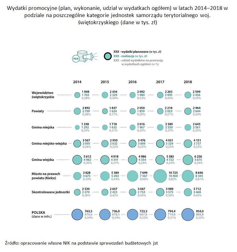 Wydatki promocyjne w latach 2014-2018 (źródło: NIK)