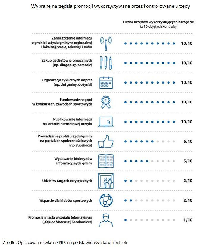 Wybrane narzędzia promocji wykorzystywane przez kontrolowane urzędy (źródło: NIK)