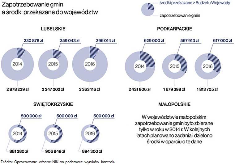 Zapotrzebowanie gmin a środku przekazane do województw (źródło: NIK)
