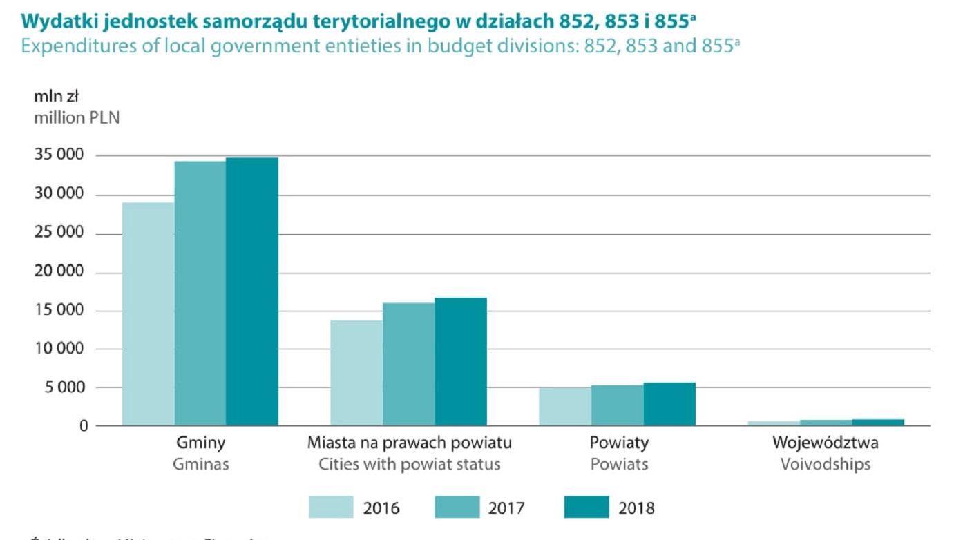 """Wykres z publikacji pt. """"Pomoc społeczna i opieka nad dzieckiem i rodziną w 2018 roku"""""""