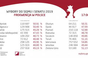 Tak do godz. 17 głosowały duże miasta.  Rekordowo w Warszawie