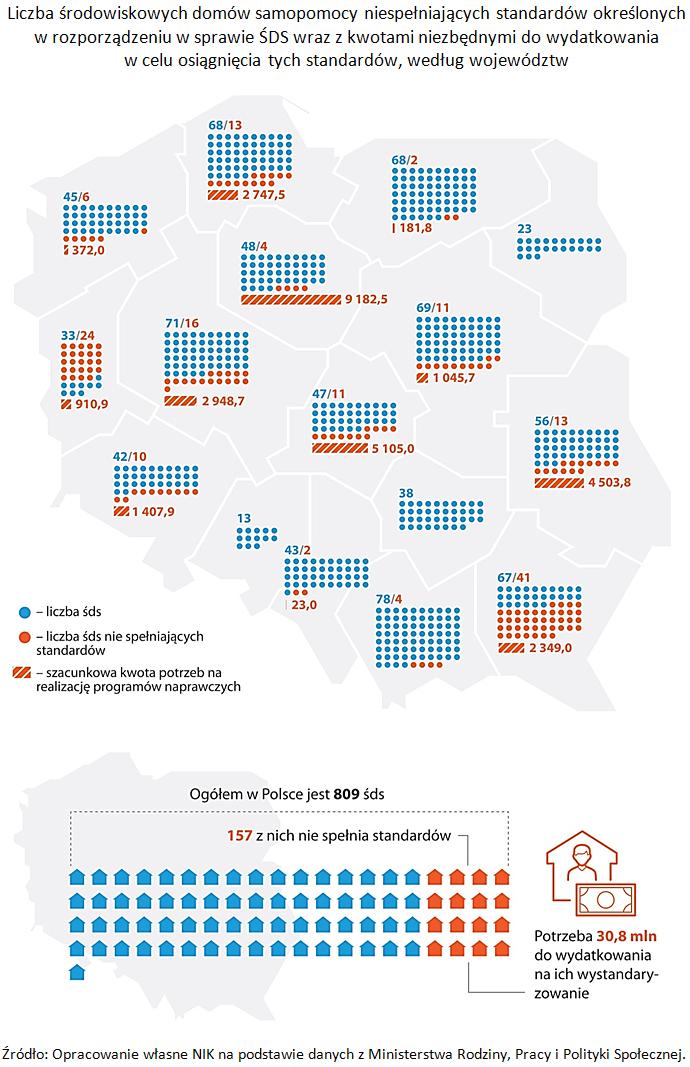 Liczba środowiskowych domów samopomocy (źródło: NIK)