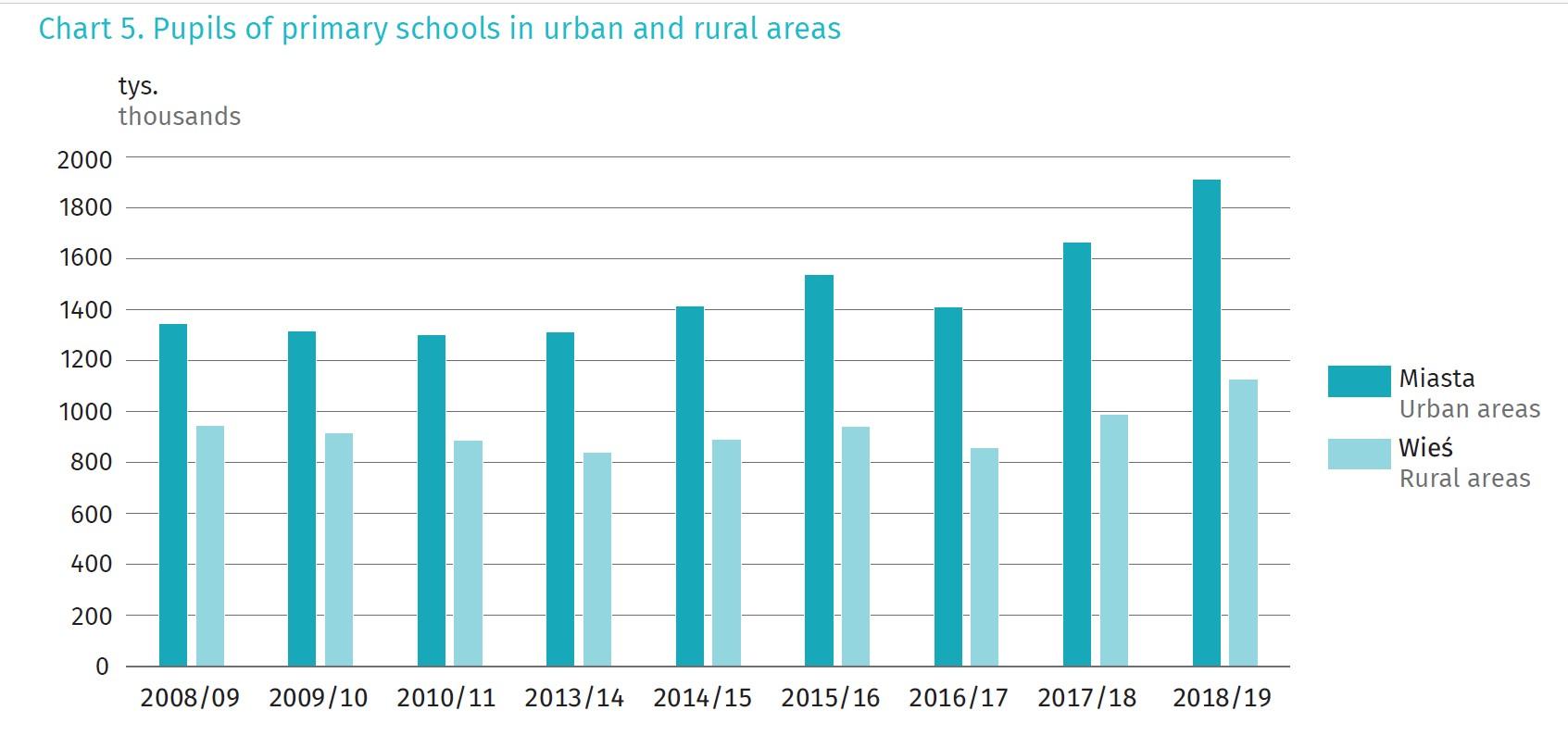 Liczba szkół podstawowych z podziałem na wsie i miasta (źródło: GUS)