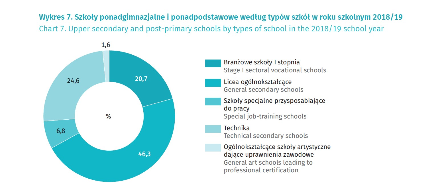 Popularność szkół ponadgimnazjalnych według typów (źródło: GUS)