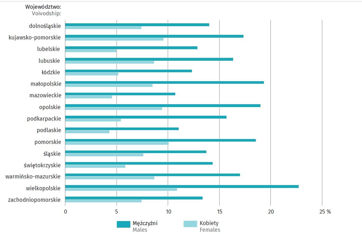 Odsetek uczniów w szkołach branżowych w odniesieniu do wszystkich osób objętych systemem nauczania w poszczególnych województwach i z podziałem na płcie(źródło: GUS)