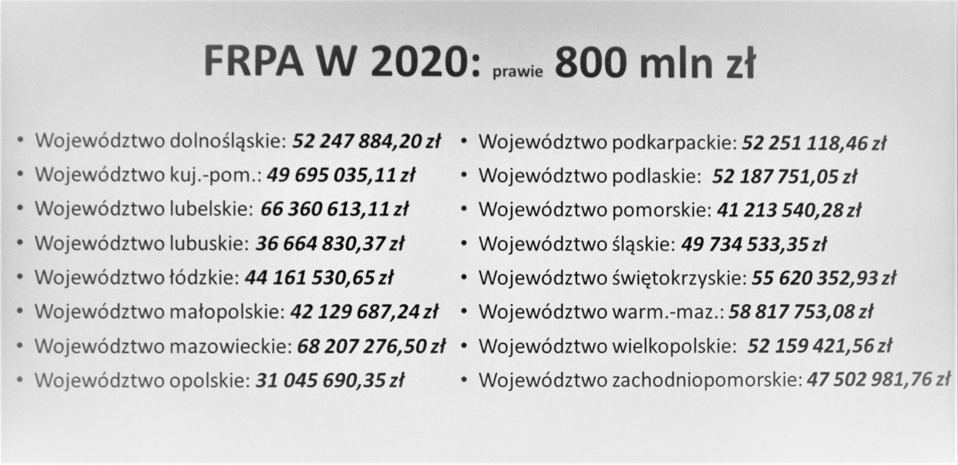FRPA w 2020. Źródło: PTWP