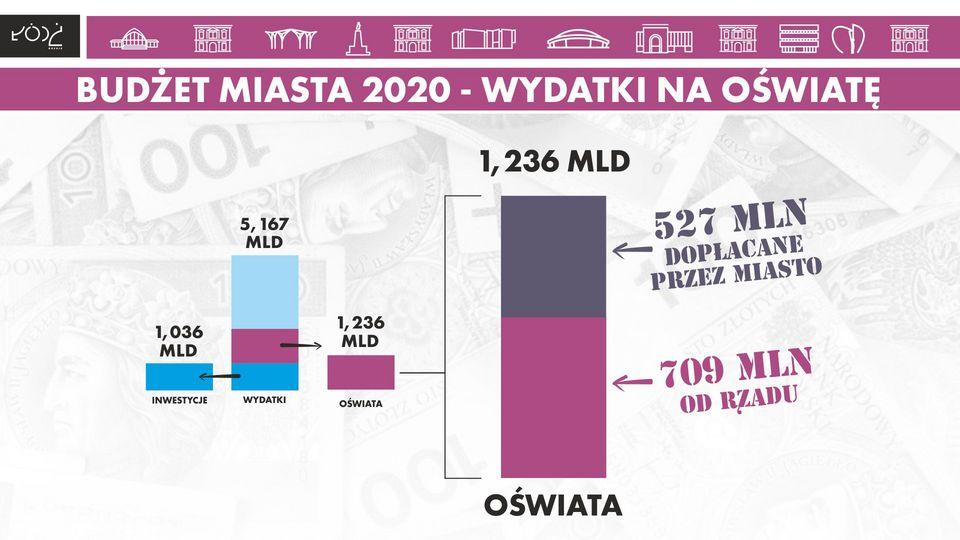 Wydatki w 2020 r. na oświatę (źródło: UMŁ)