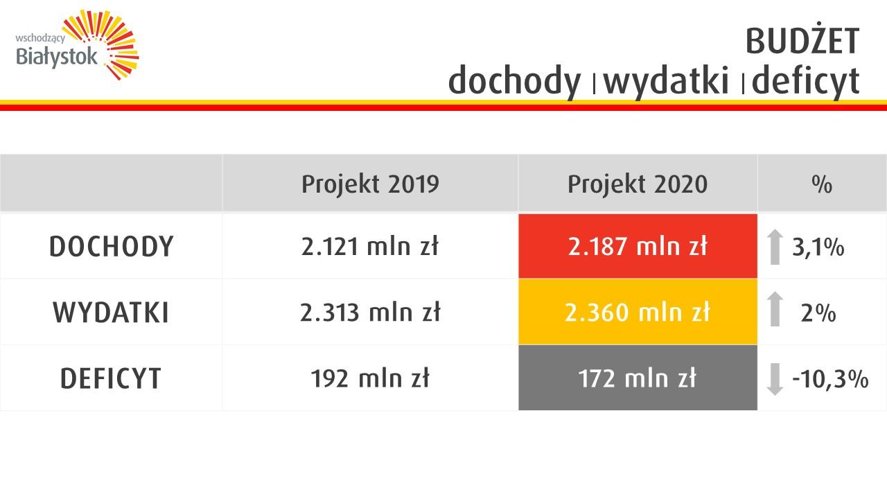 Budżet Białegostoku na 2020 r.: Dochody, wydatki i deficyt (fot. bialystok.pl)