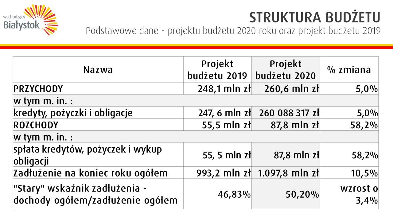 Struktura budżetu (fot. bialystok.pl)