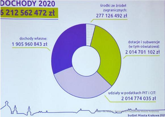 Sam udział w podatku PIT ma wynieść w przyszłym roku 1 mld 824 mln zł (fot. krakow.pl)