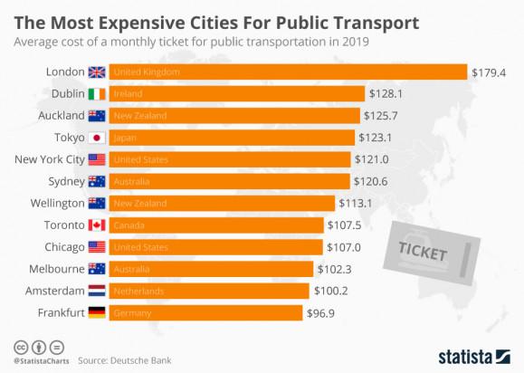 Koszty miesięcznego biletu w miastach (grafika:www.statista.com)