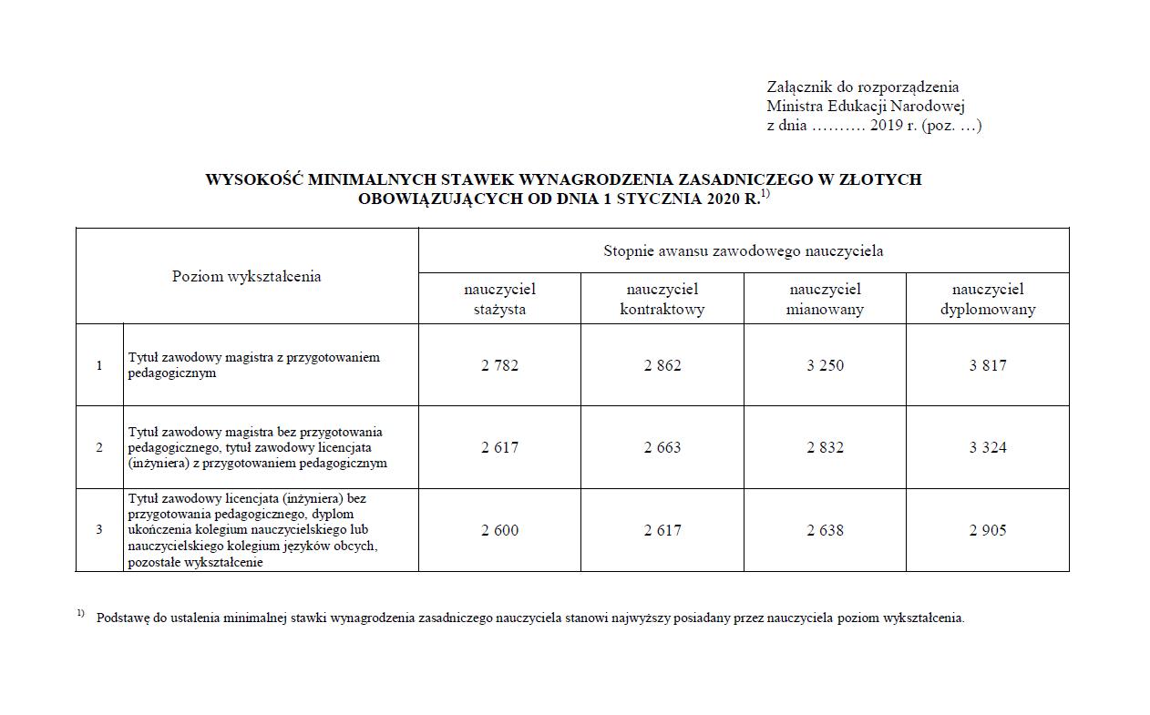 Projekt minimalnych stawek wynagrodzenia nauczycieli od 1 stycznia 2020 r.