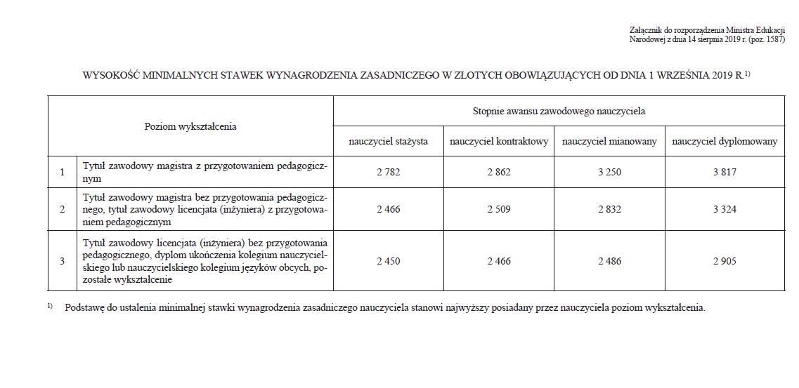 Obowiązujące minimalne stawki wynagrodzenia nauczycieli od 1 września 2019 r.