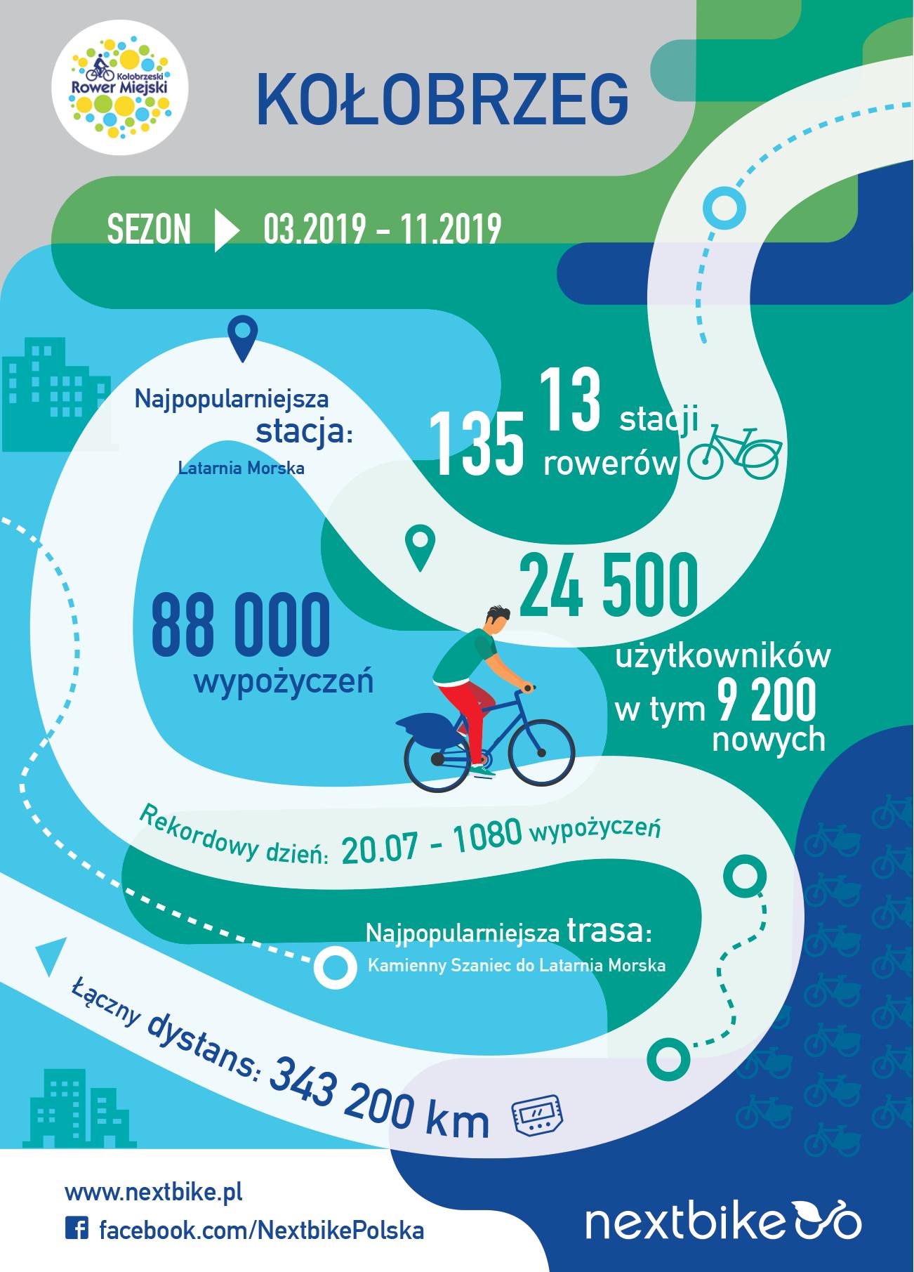 Podsumowanie sezonu rowerowego w Kołobrzegu (fot. nextbike.pl)