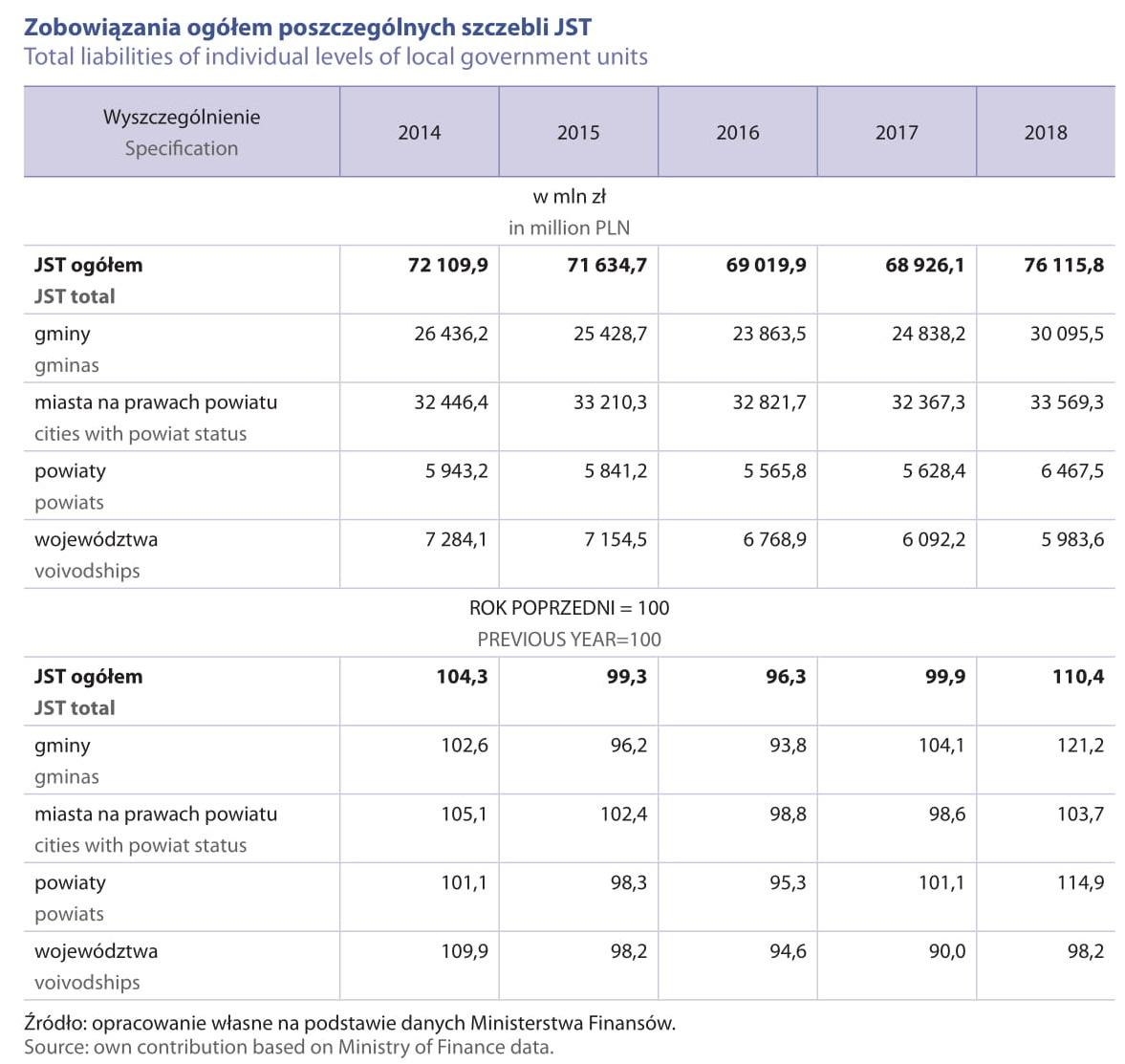 Zobowiązania ogółem poszczególnych szczebli JST (fot. raport GUS)
