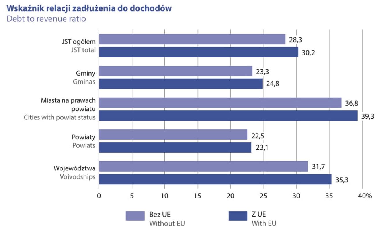 Wskaźnik relacji zadłużenia do dochodów (fot. raport GUS)