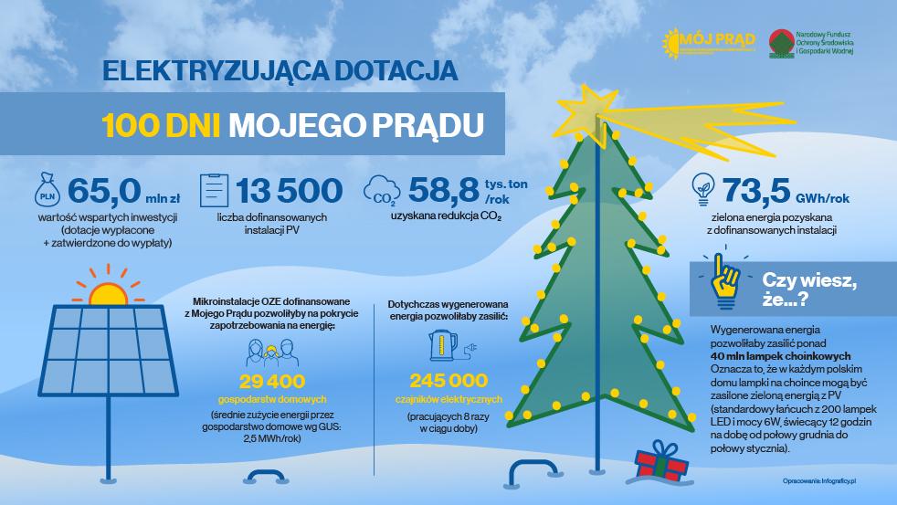 Graficzne podsumowanie 100 dni programu Mój Prąd (Fot. NFOŚiGW)