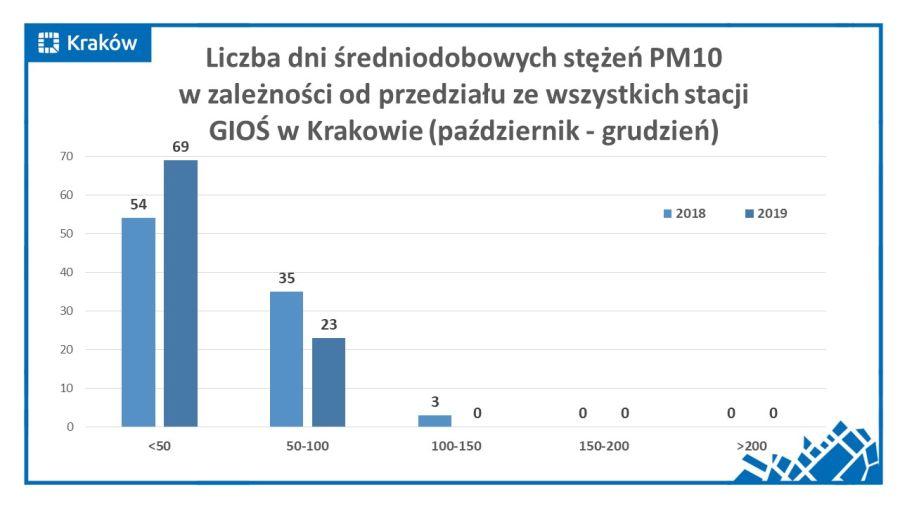 Liczba dni średniodobowych stężeń PM10 (fot. krakow.pl)