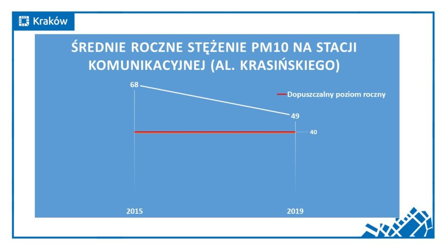 Stężenie PM10 na stacji komunikacyjnej (fot. krakow.pl)