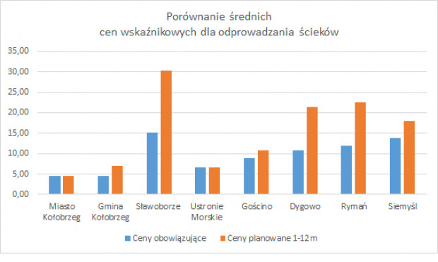 PGW prezentuje wykresy, które przedstawiają taryfową propozycję MPWiK dla poszczególnych gmin (fot. PGW Wody Polskie)