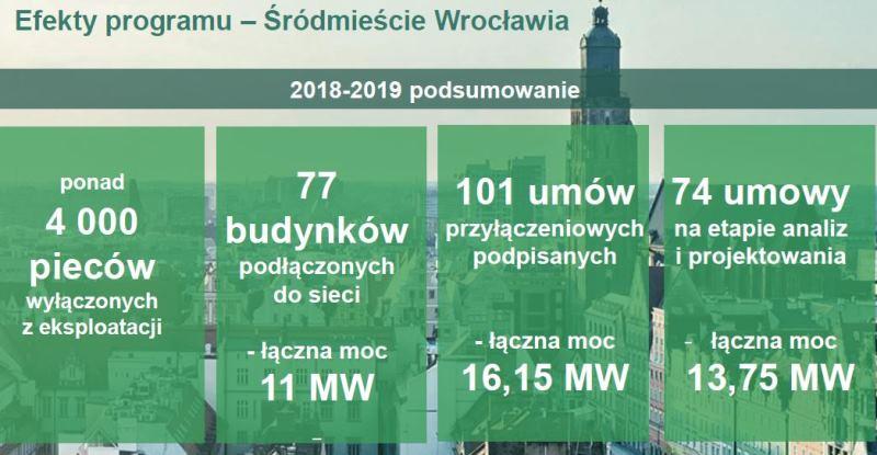 Efekty programu - śródmieście (fot. wroclaw.pl/Fortum)