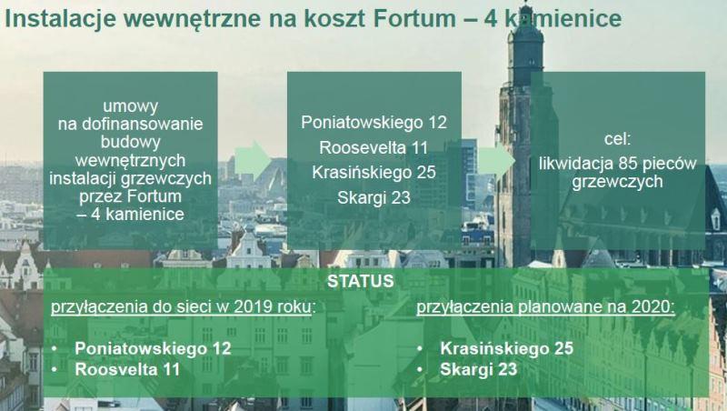 Instalacje wewnętrzne (fot. wroclaw.pl/Fortum)