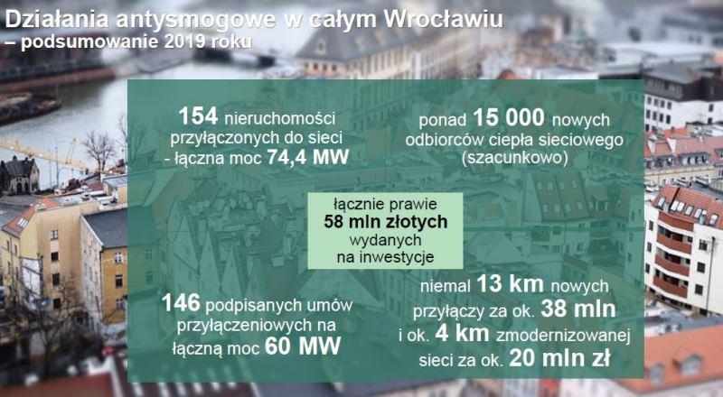 Działania antysmogowe (fot. wroclaw.pl/Fortum)