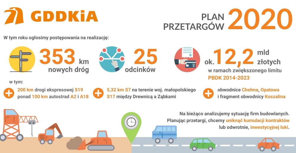 Plan przetargów  (fot. gddkia.gov.pl)