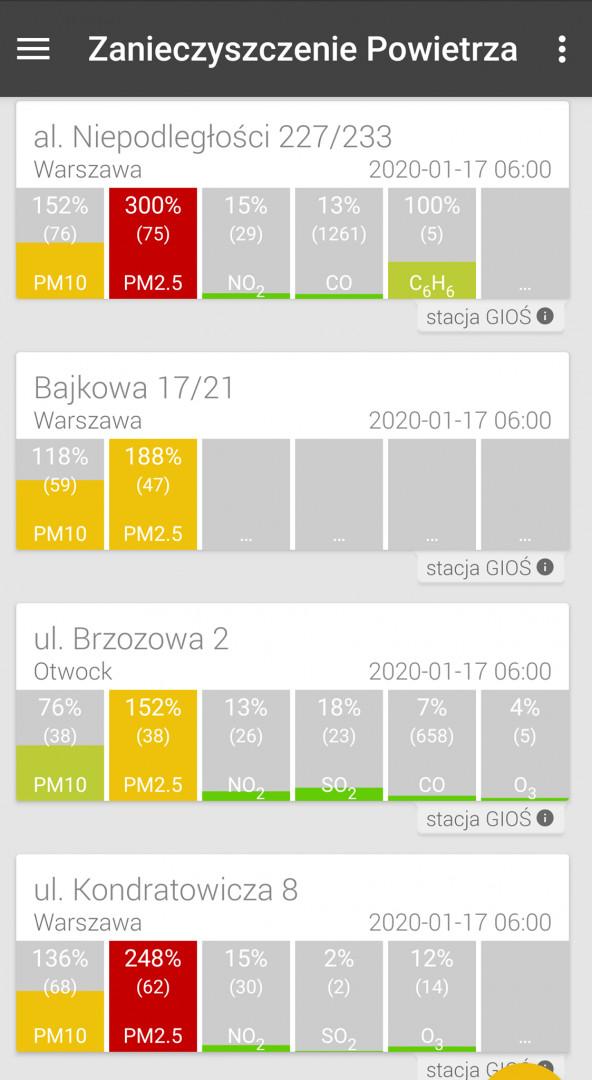 17 stycznia w Warszawie normy PM 2,5 były przekroczone nawet o 300 % (GIOŚ)