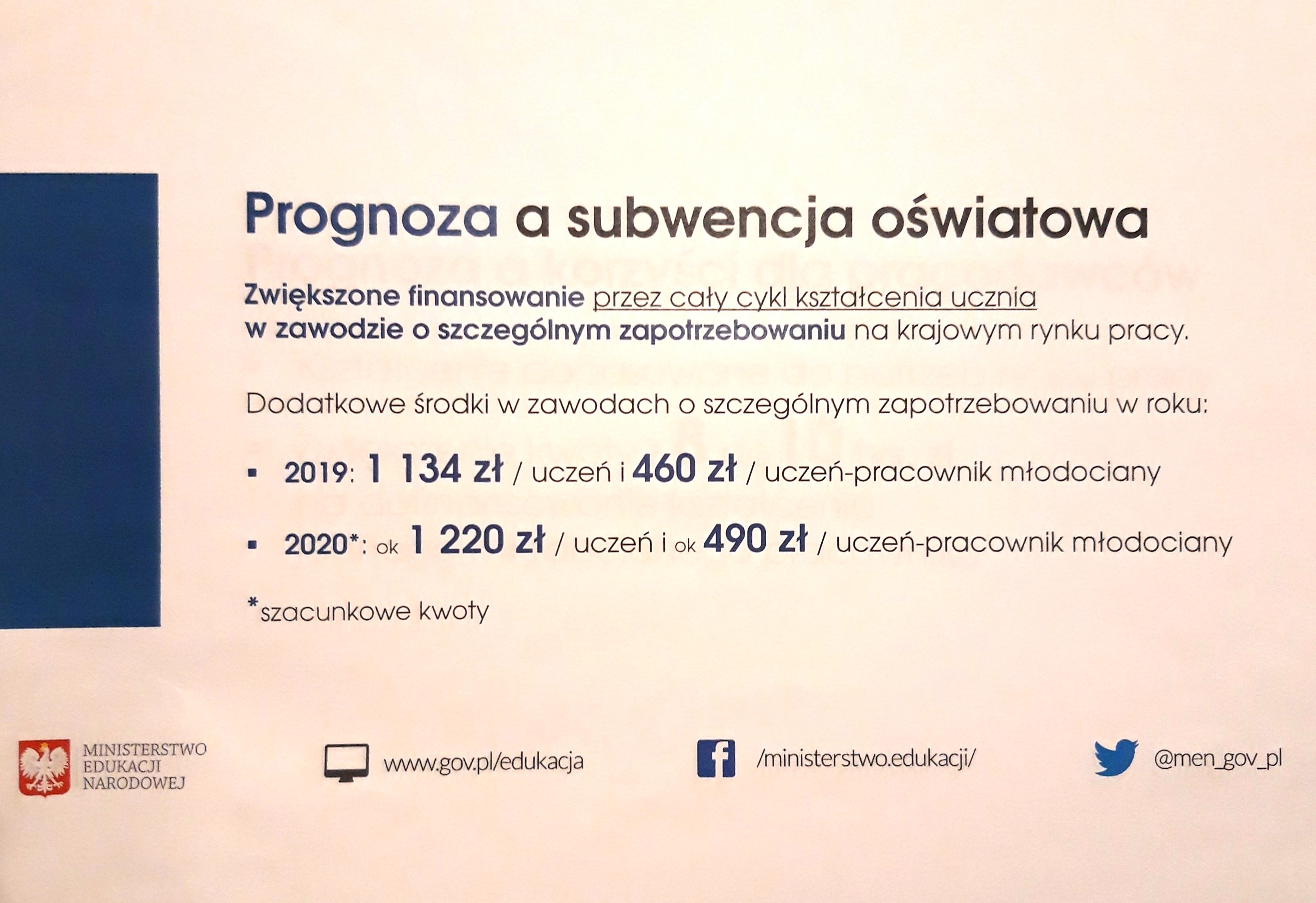 Prognoza zwiększonego finansowania na 2020 r.
