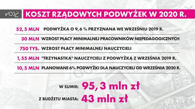 (fot. lodz.pl)