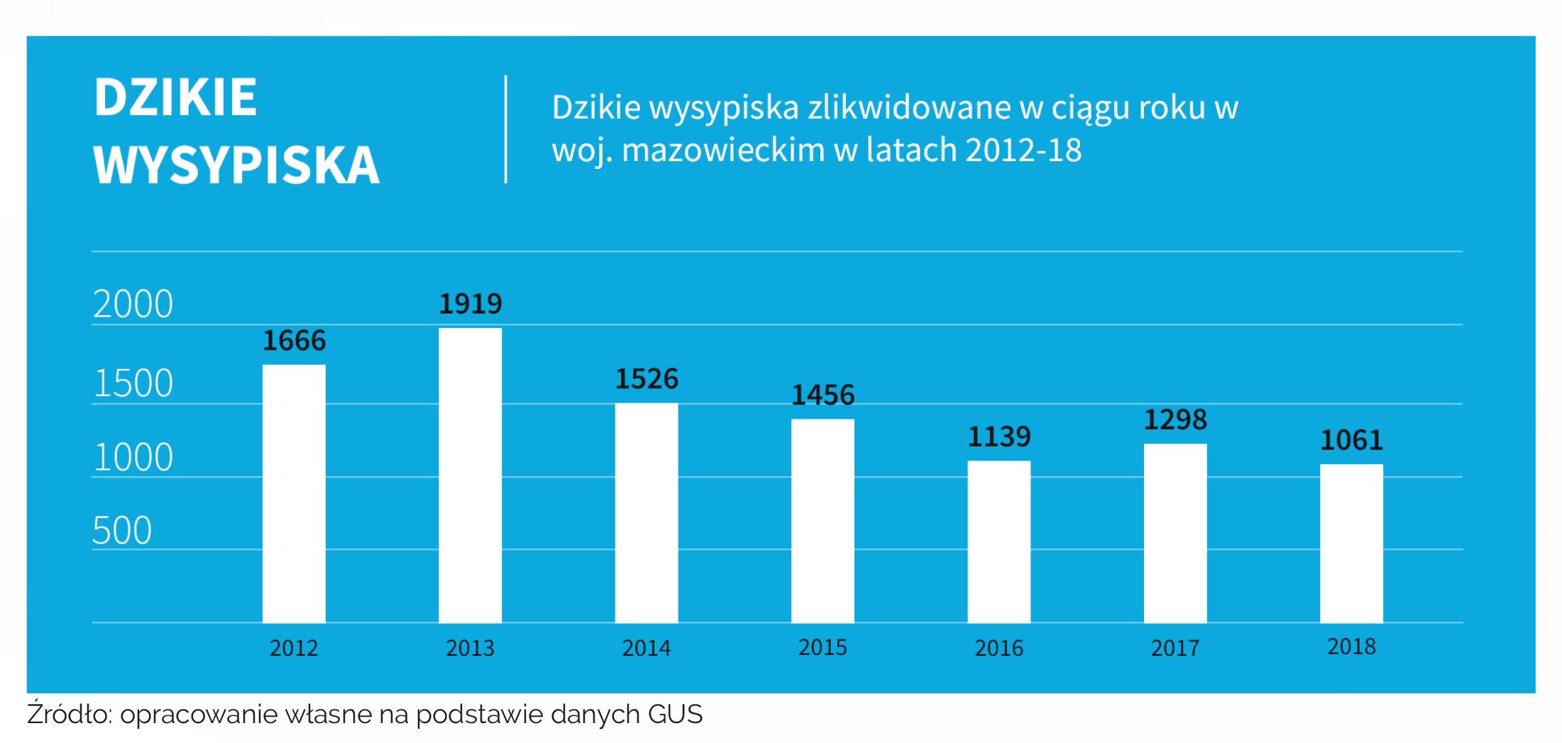 Dzikie wysypiska na Mazowszu (źródło: WFS na podstawie GUS)